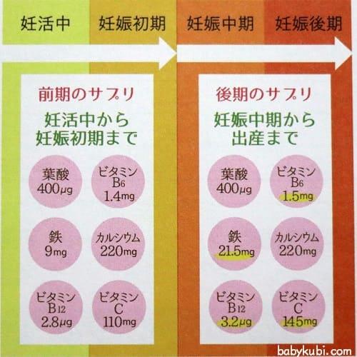 妊活中から産後に必要な栄養素